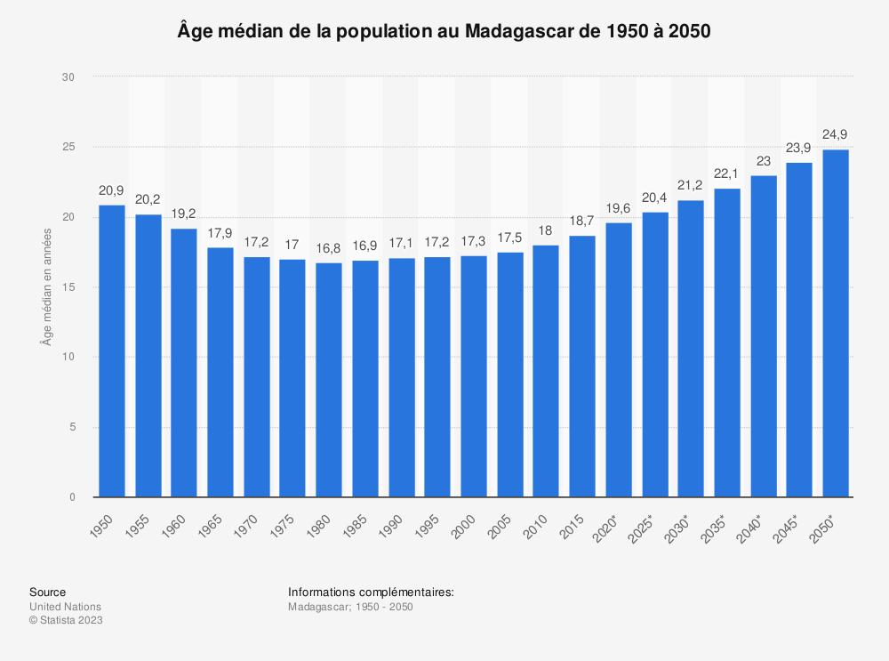Statistique: Âge médian de la population au Madagascar de 1950 à 2050 | Statista