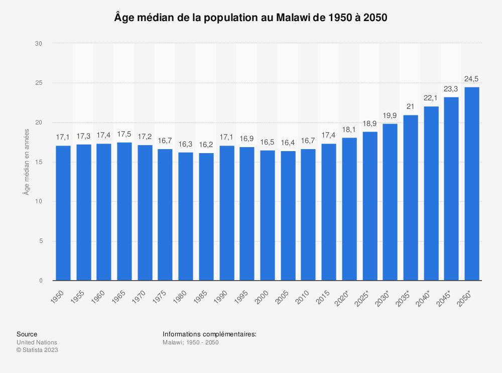 Statistique: Âge médian de la population au Malawi de 1950 à 2050 | Statista