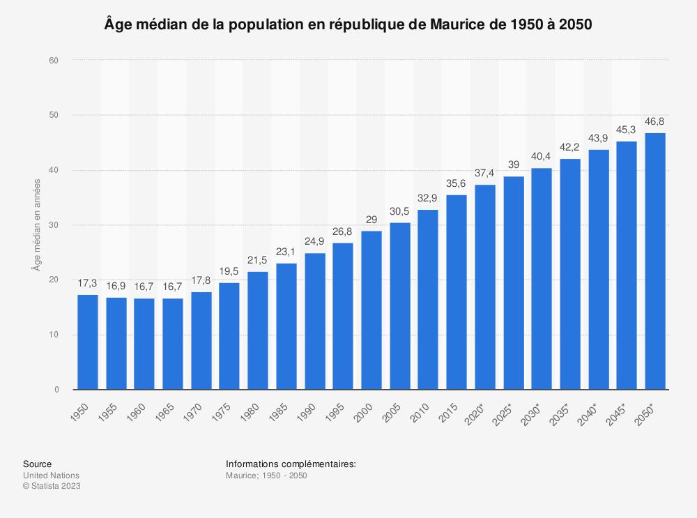 Statistique: Âge médian de la population en république de Maurice de 1950 à 2050 | Statista