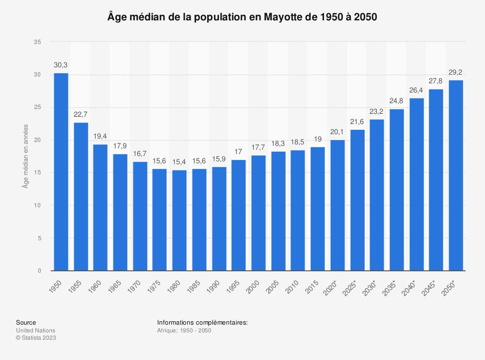 Statistique: Âge médian de la population en Mayotte de 1950 à 2050 | Statista