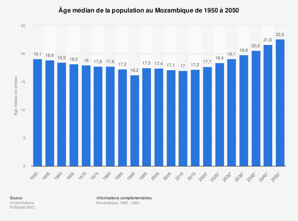 Statistique: Âge médian de la population au Mozambique de 1950 à 2050 | Statista