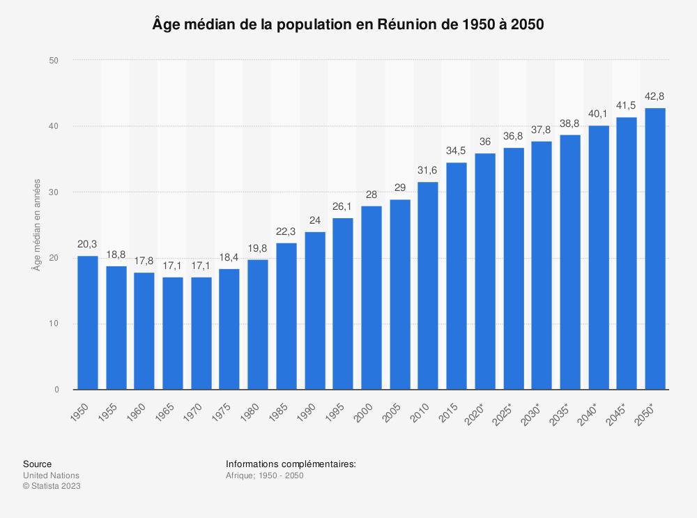 Statistique: Âge médian de la population en Réunion de 1950 à 2050 | Statista