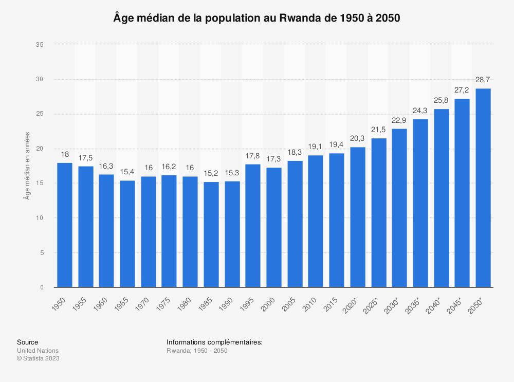 Statistique: Âge médian de la population au Rwanda de 1950 à 2050 | Statista