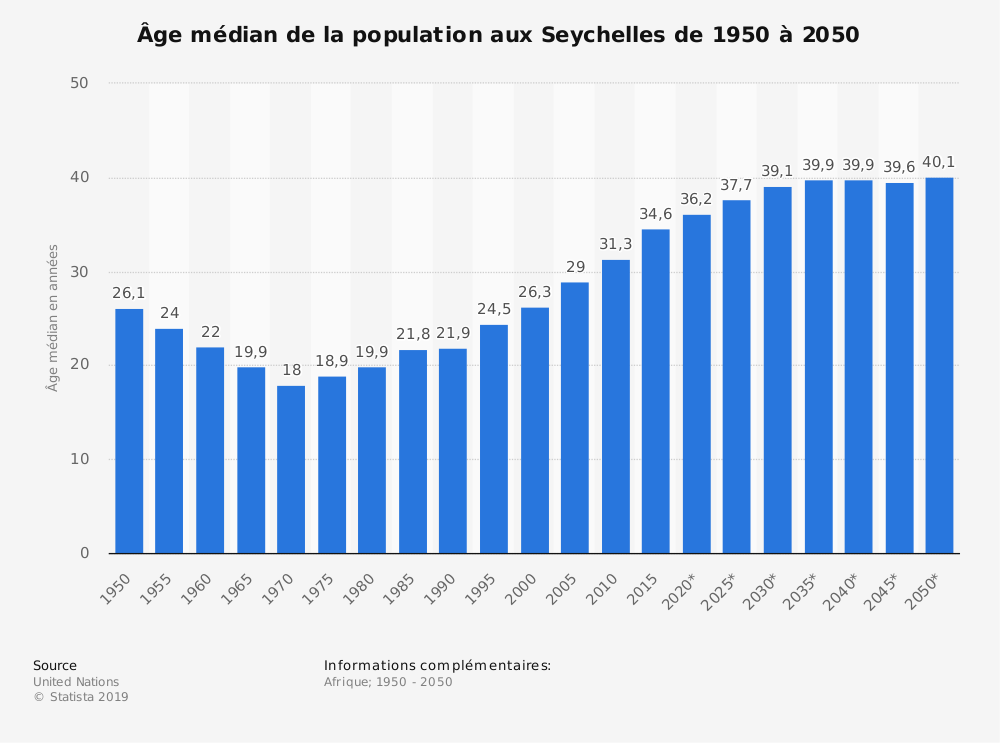 Statistique: Âge médian de la population aux Seychelles de 1950 à 2050 | Statista