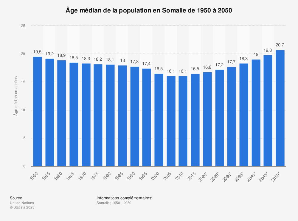 Statistique: Âge médian de la population en Somalie de 1950 à 2050 | Statista