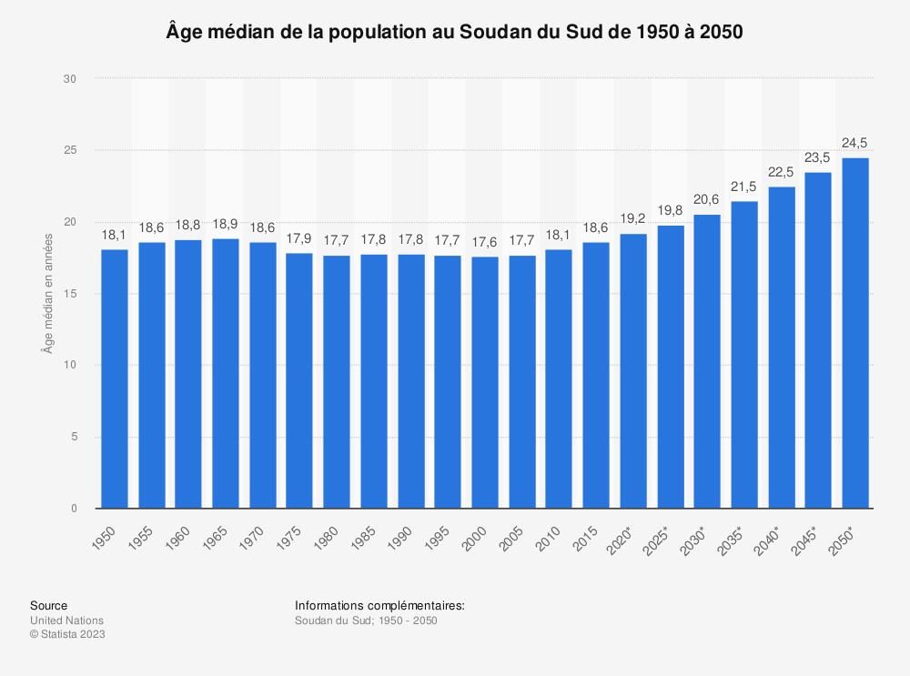 Statistique: Âge médian de la population au Soudan du Sud de 1950 à 2050 | Statista