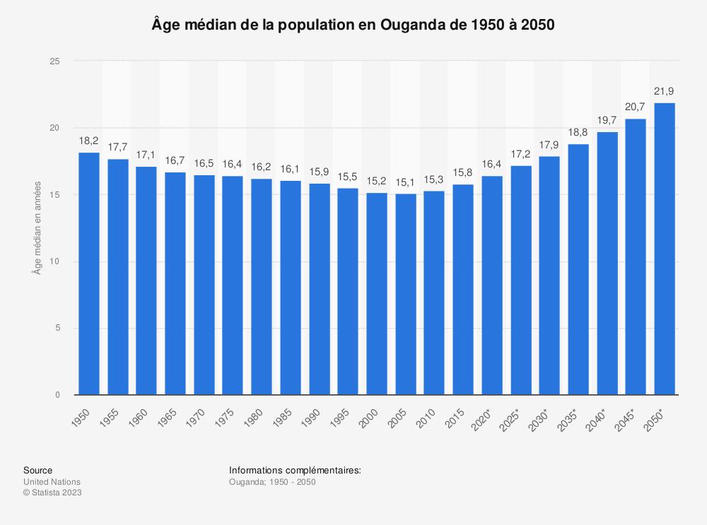 Statistique: Âge médian de la population en Ouganda de 1950 à 2050 | Statista