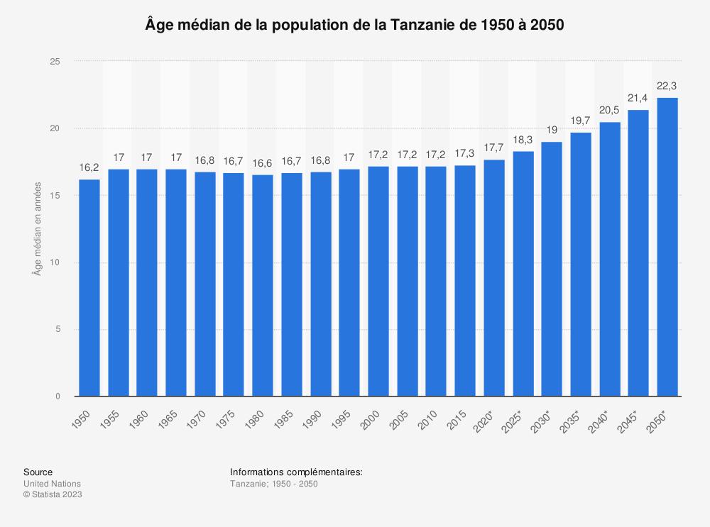 Statistique: Âge médian de la population de la Tanzanie de 1950 à 2050 | Statista