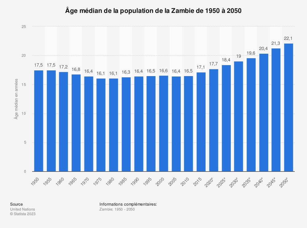 Statistique: Âge médian de la population de la Zambie de 1950 à 2050 | Statista