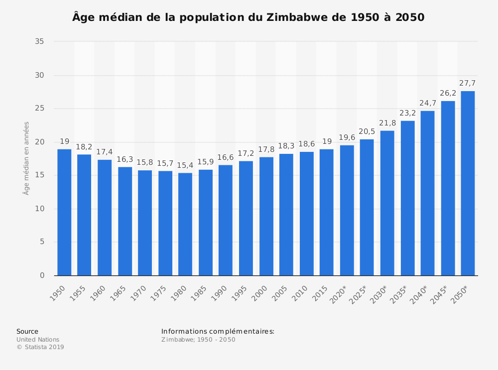 Statistique: Âge médian de la population du Zimbabwe de 1950 à 2050 | Statista