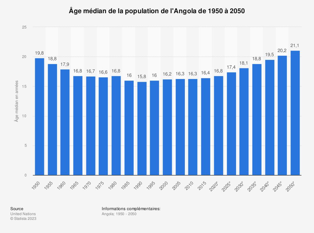 Statistique: Âge médian de la population de l'Angola de 1950 à 2050 | Statista