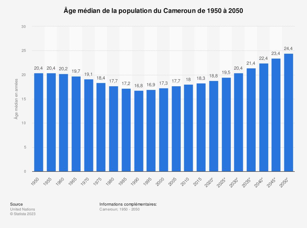 Statistique: Âge médian de la population du Cameroun de 1950 à 2050 | Statista
