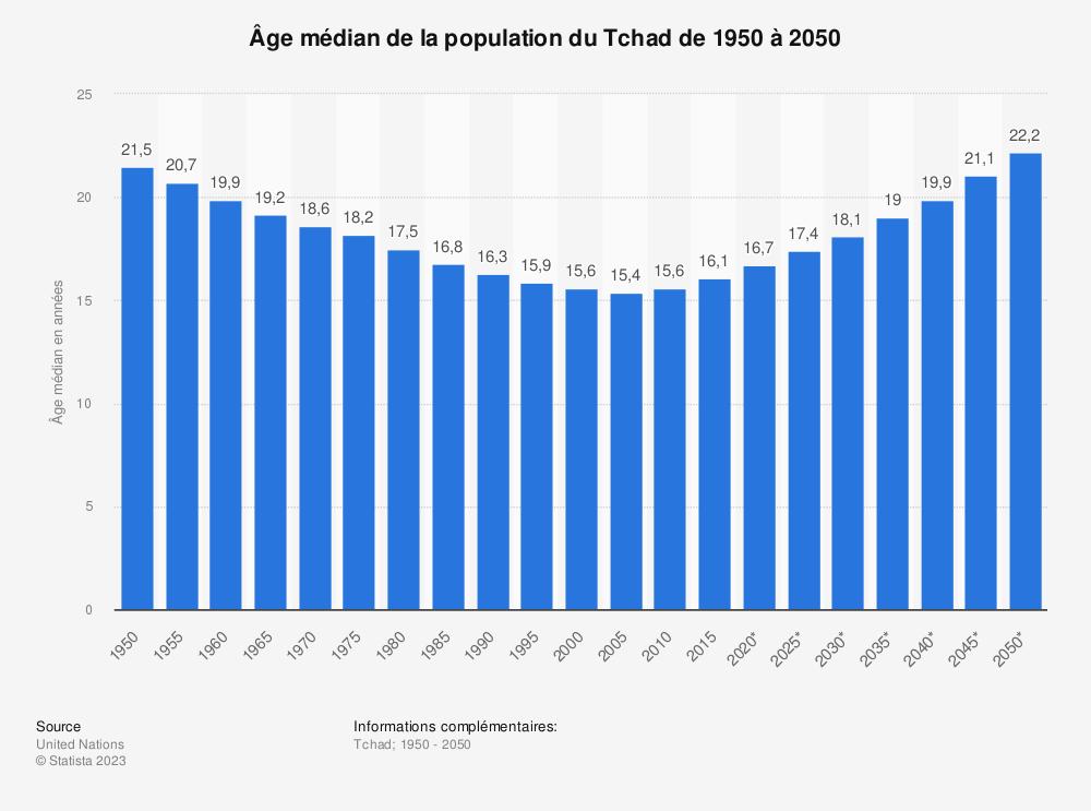 Statistique: Âge médian de la population du Tchad de 1950 à 2050 | Statista
