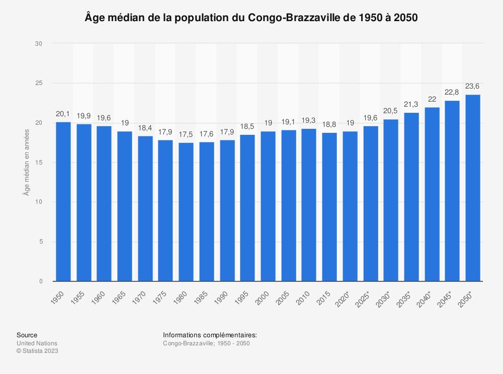 Statistique: Âge médian de la population du Congo-Brazzaville de 1950 à 2050 | Statista