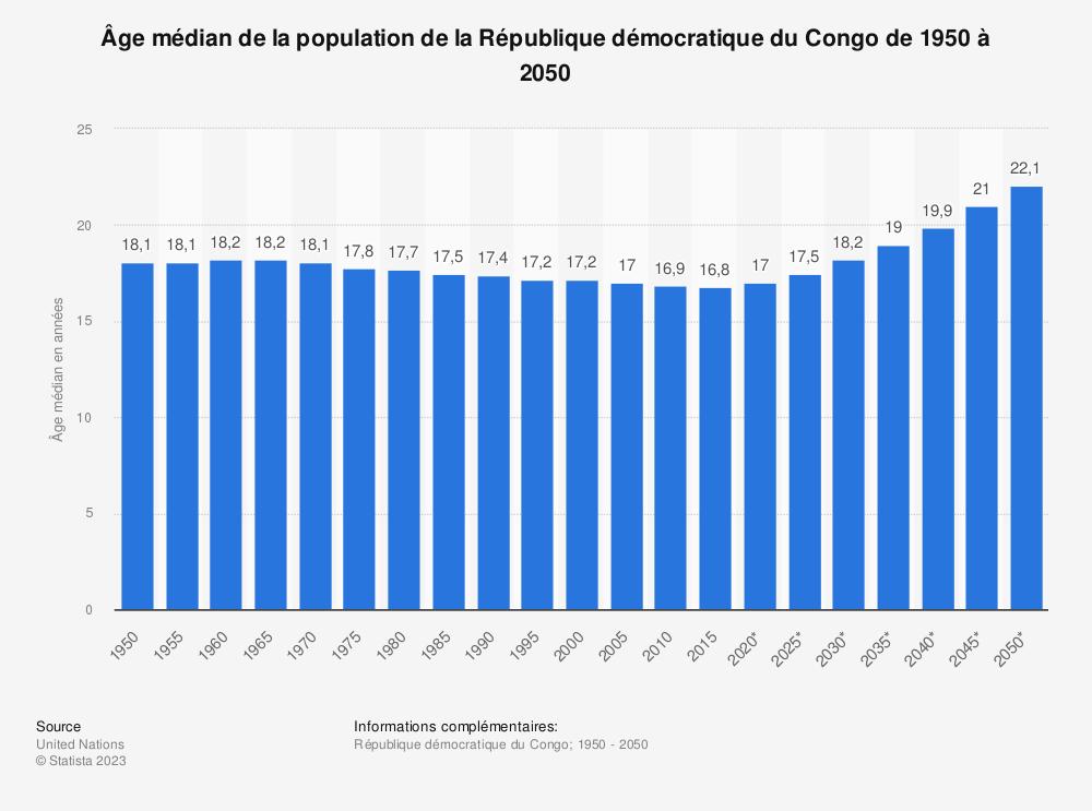 Statistique: Âge médian de la population de la République démocratique du Congo de 1950 à 2050 | Statista