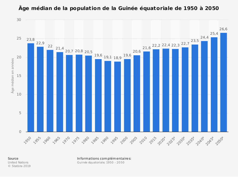 Statistique: Âge médian de la population de la Guinée équatoriale de 1950 à 2050 | Statista
