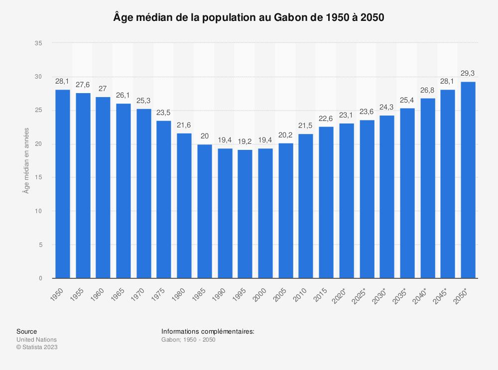 Statistique: Âge médian de la population au Gabon de 1950 à 2050 | Statista