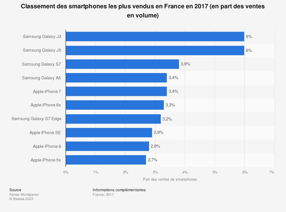 Statistique: Classement des smartphones les plus vendus en France en 2017 (en part des ventes en volume) | Statista