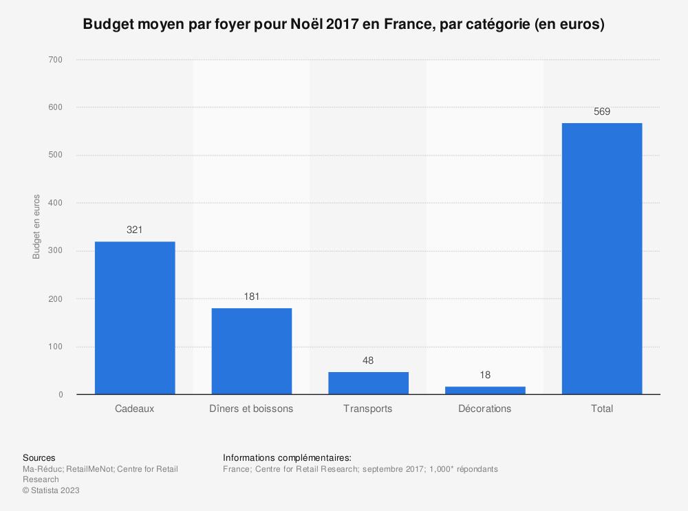 Statistique: Budget moyen par foyer pour Noël 2017 en France, par catégorie (en euros) | Statista