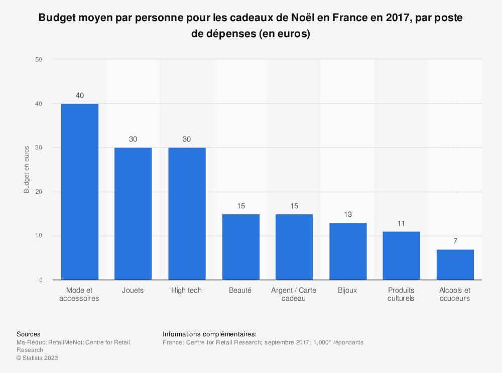 Statistique: Budget moyen par personne pour les cadeaux de Noël en France en 2017, par poste de dépenses (en euros) | Statista