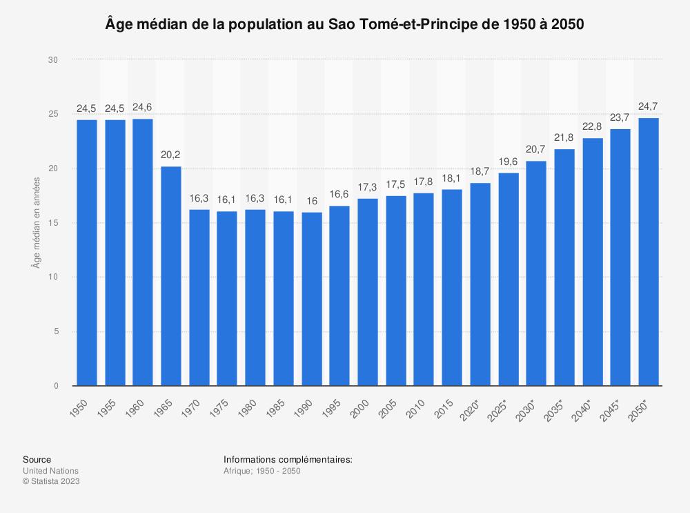 Statistique: Âge médian de la population au Sao Tomé-et-Principe  de 1950 à 2050 | Statista