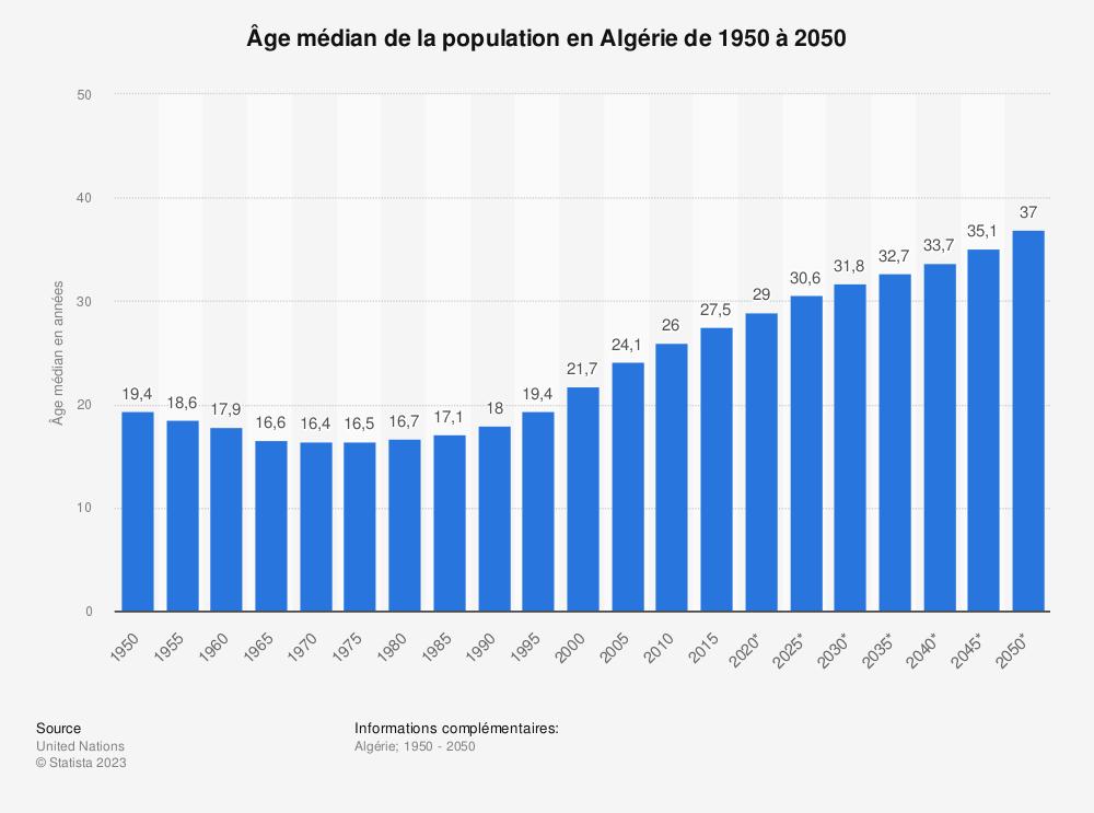 Statistique: Âge médian de la population en Algérie de 1950 à 2050 | Statista