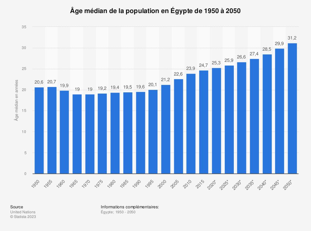 Statistique: Âge médian de la population en Égypte de 1950 à 2050 | Statista