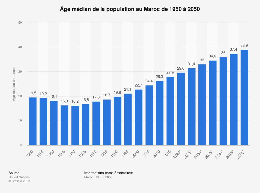 Statistique: Âge médian de la population au Maroc de 1950 à 2050 | Statista