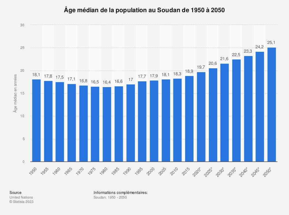 Statistique: Âge médian de la population au Soudan de 1950 à 2050 | Statista