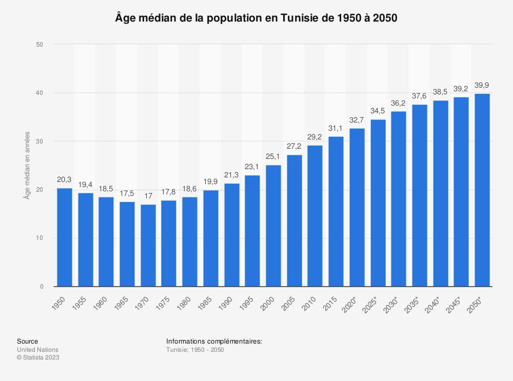 Statistique: Âge médian de la population en Tunisie de 1950 à 2050 | Statista