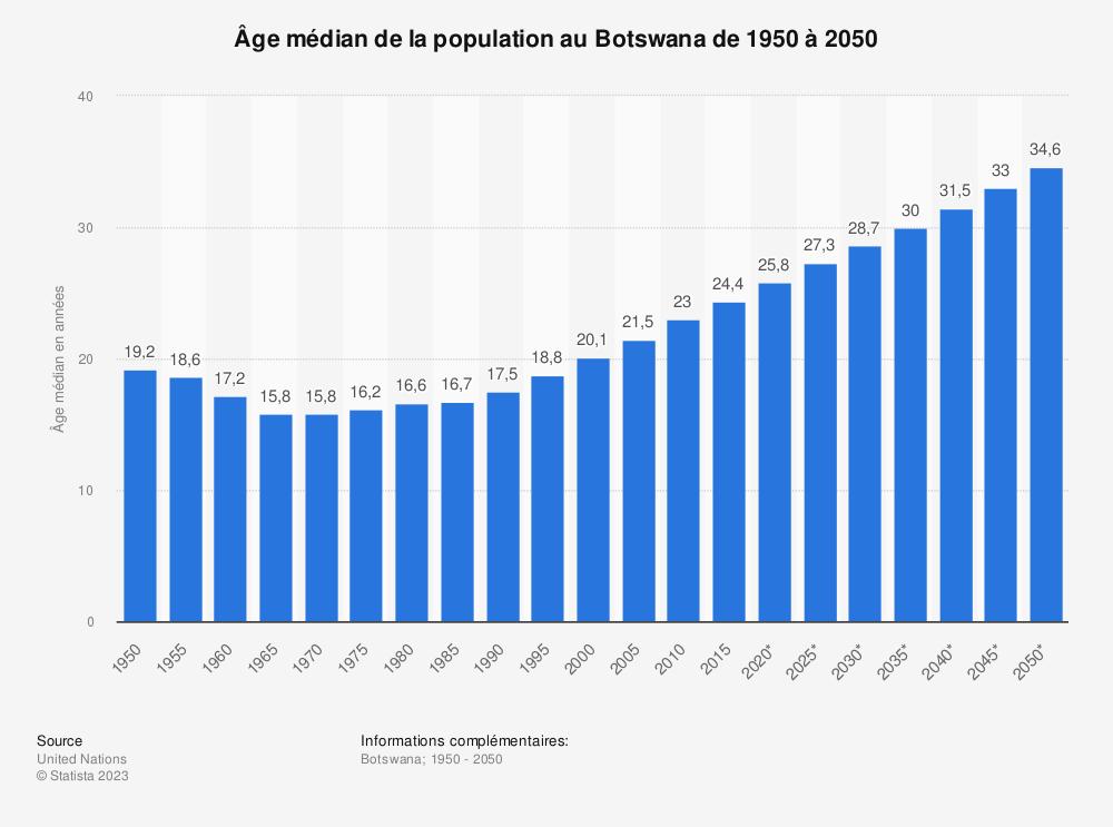 Statistique: Âge médian de la population au Botswana de 1950 à 2050 | Statista