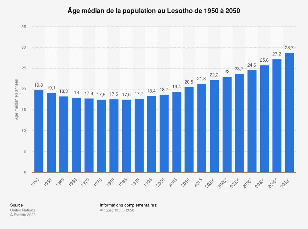 Statistique: Âge médian de la population au Lesotho de 1950 à 2050 | Statista