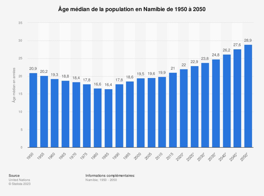 Statistique: Âge médian de la population en Namibie de 1950 à 2050 | Statista