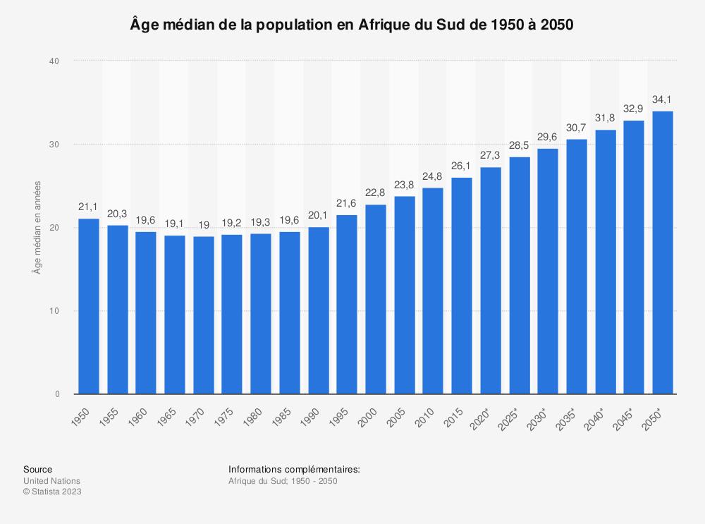 Statistique: Âge médian de la population en Afrique du Sud  de 1950 à 2050 | Statista