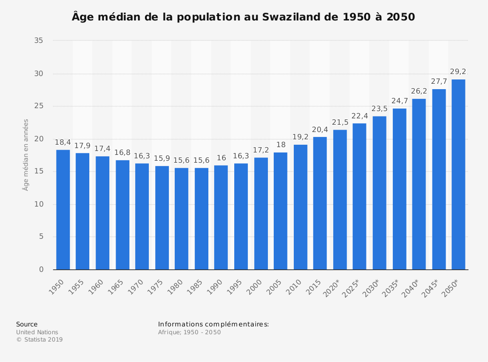 Statistique: Âge médian de la population au Swaziland de 1950 à 2050 | Statista