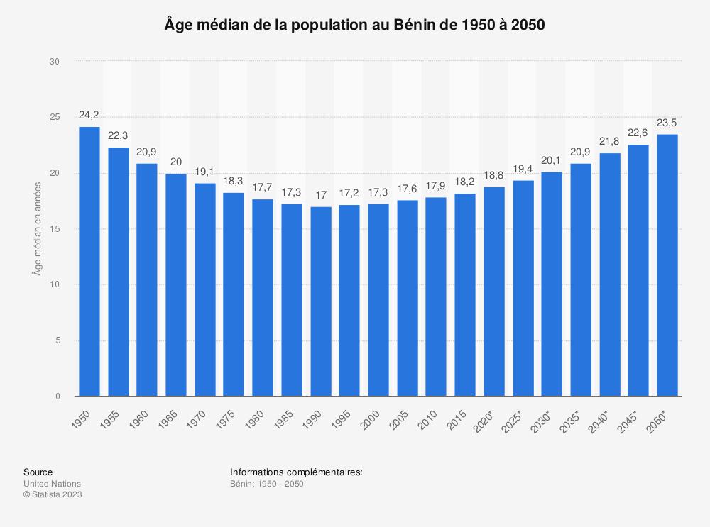 Statistique: Âge médian de la population au Bénin de 1950 à 2050 | Statista