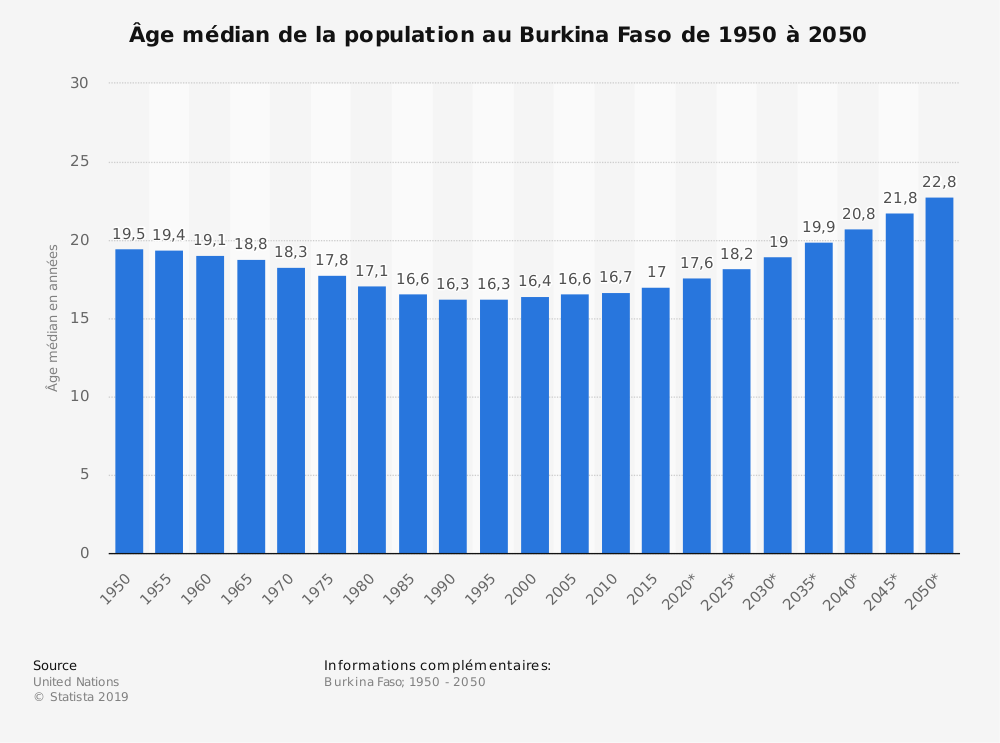 Statistique: Âge médian de la population au Burkina Faso de 1950 à 2050 | Statista