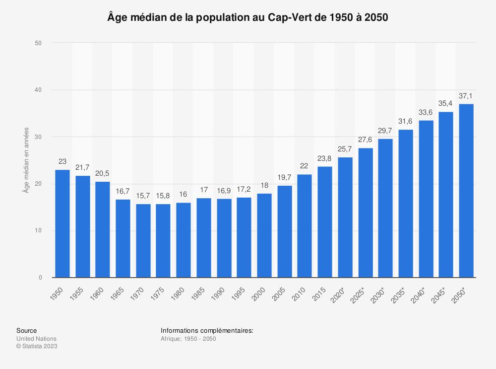 Statistique: Âge médian de la population au Cap-Vert de 1950 à 2050 | Statista