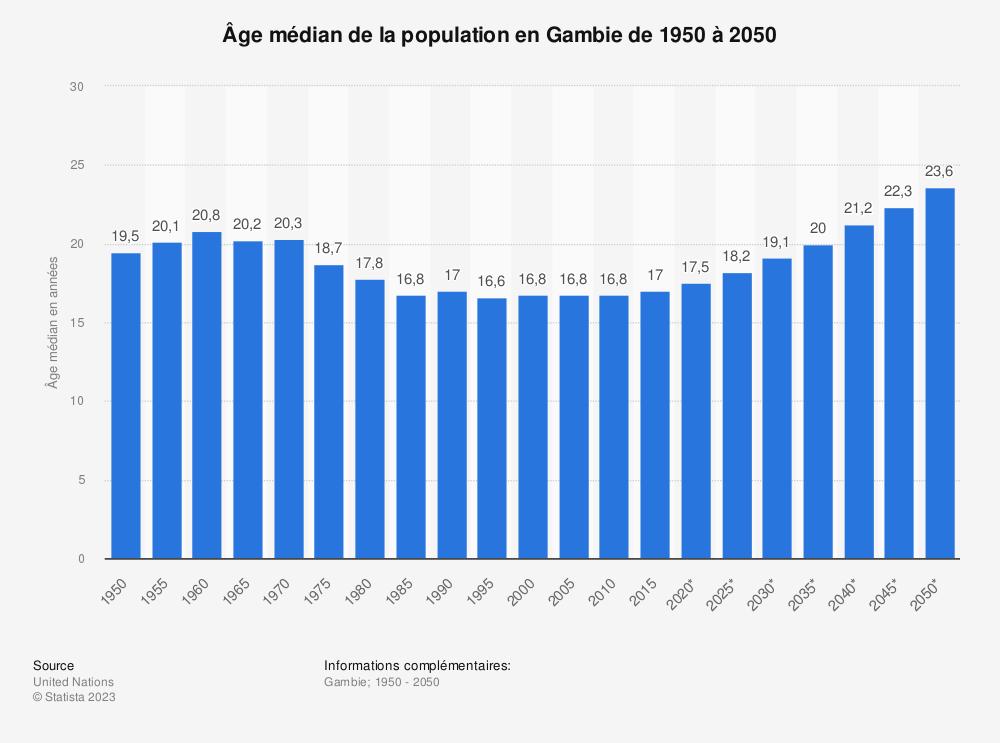 Statistique: Âge médian de la population en Gambie de 1950 à 2050 | Statista