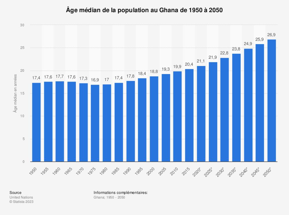 Statistique: Âge médian de la population au Ghana de 1950 à 2050 | Statista