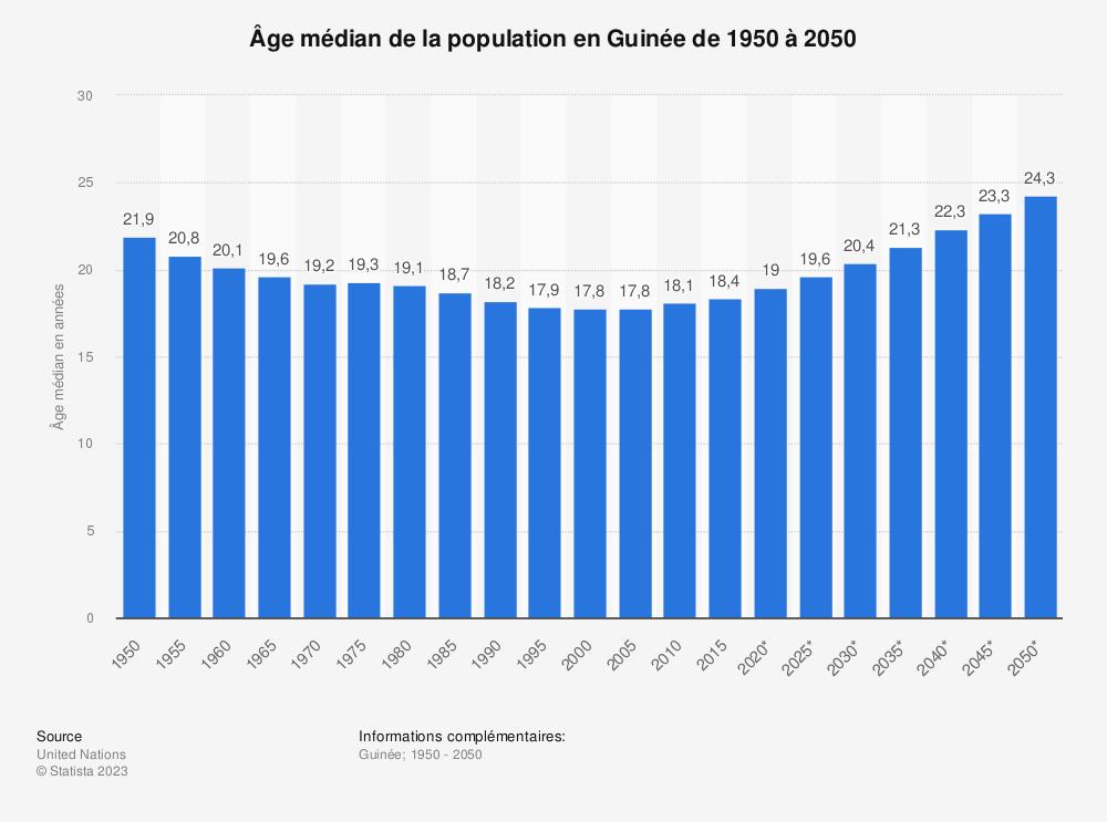 Statistique: Âge médian de la population en Guinée de 1950 à 2050 | Statista