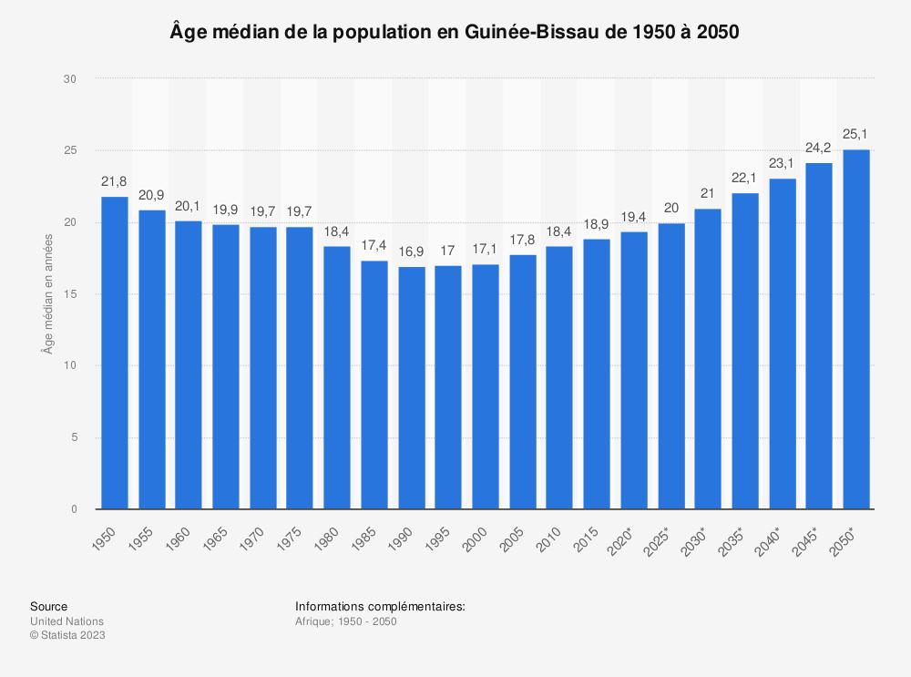 Statistique: Âge médian de la population en Guinée-Bissau de 1950 à 2050 | Statista