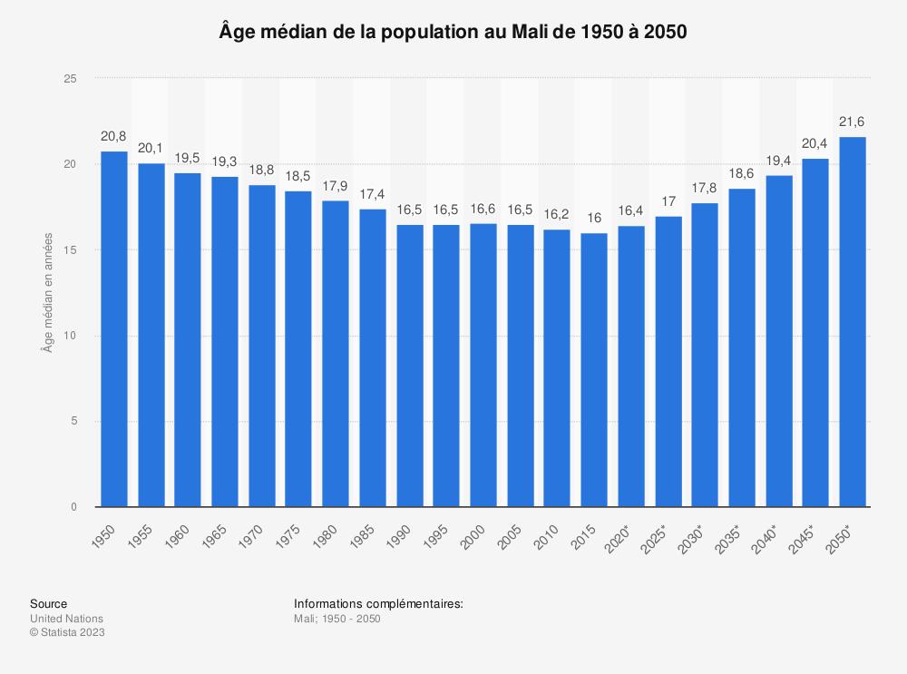 Statistique: Âge médian de la population au Mali de 1950 à 2050 | Statista
