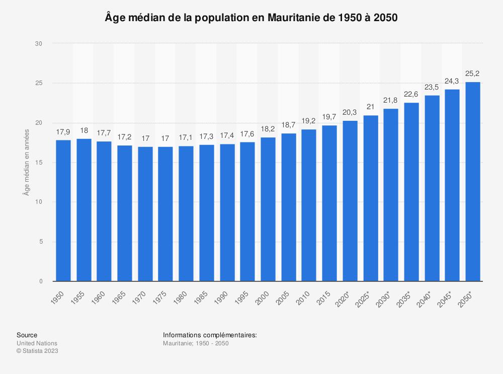 Statistique: Âge médian de la population en Mauritanie de 1950 à 2050 | Statista