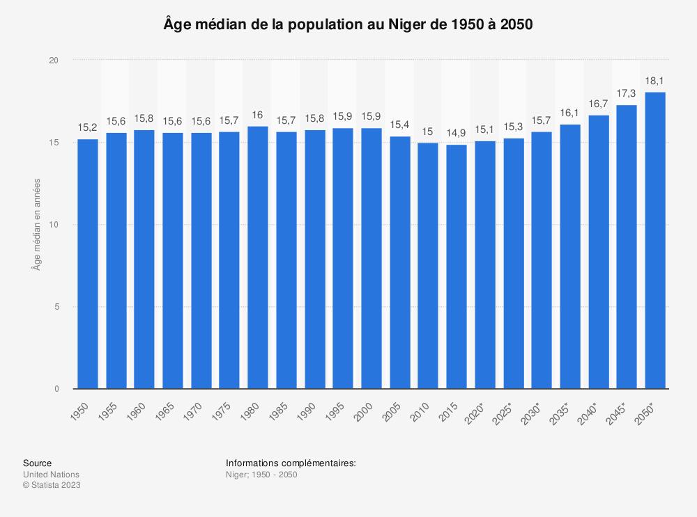 Statistique: Âge médian de la population au Niger de 1950 à 2050 | Statista