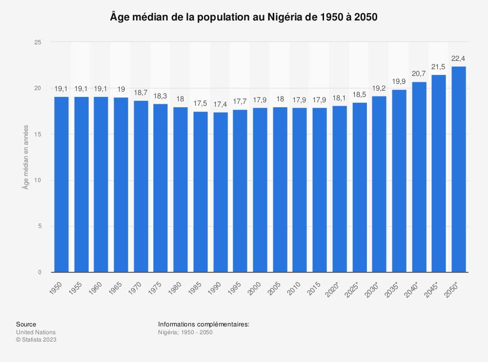 Statistique: Âge médian de la population au Nigéria de 1950 à 2050 | Statista