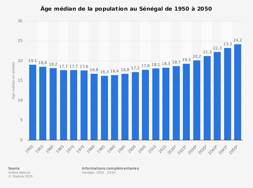 Statistique: Âge médian de la population au Sénégal de 1950 à 2050 | Statista