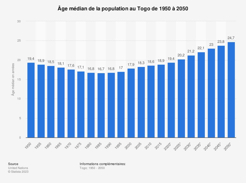 Statistique: Âge médian de la population au Togo de 1950 à 2050 | Statista
