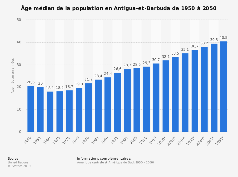 Statistique: Âge médian de la population en Antigua-et-Barbuda de 1950 à 2050 | Statista