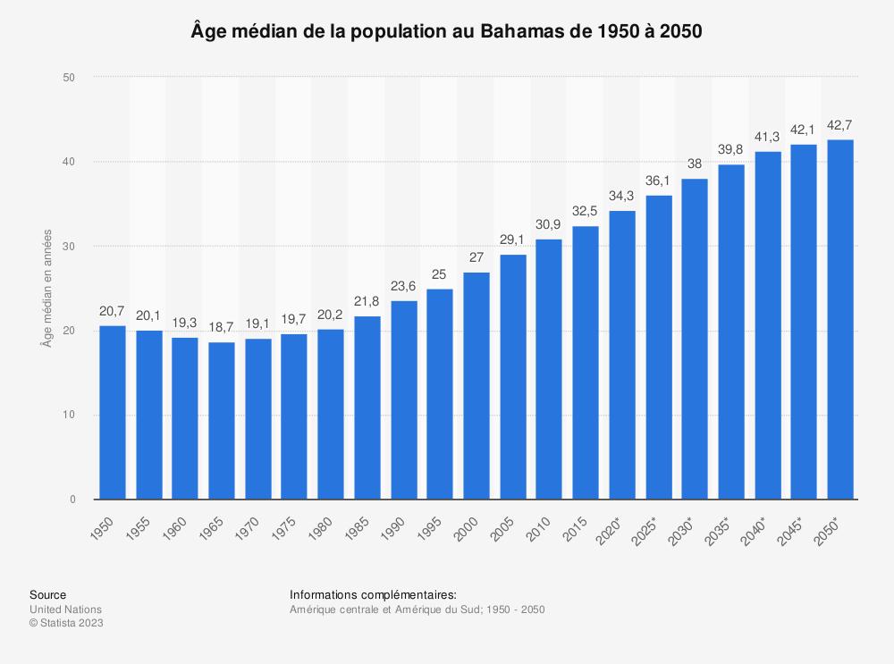 Statistique: Âge médian de la population au Bahamas de 1950 à 2050 | Statista